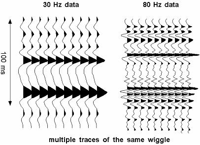 Wiggle Trace